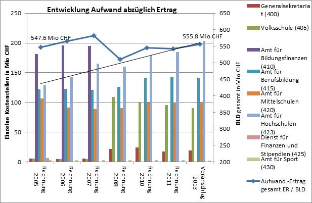 rechgnugsvergleich_2005-2013